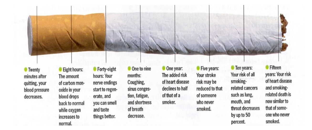 Iinfographic of what happens when you quit smoking | Moving Minds Hypnotherapy